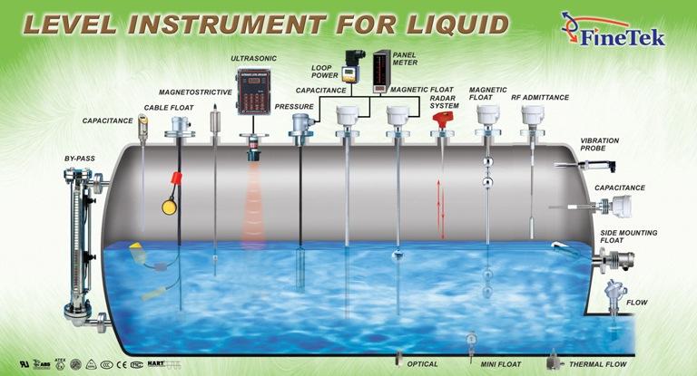 больше уровень масла в резервуаре заполненном нефтепродуктами кто использует самое